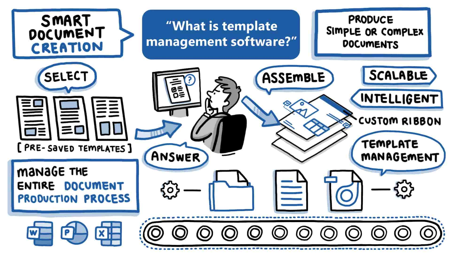 What common document problems can template management software resolve?